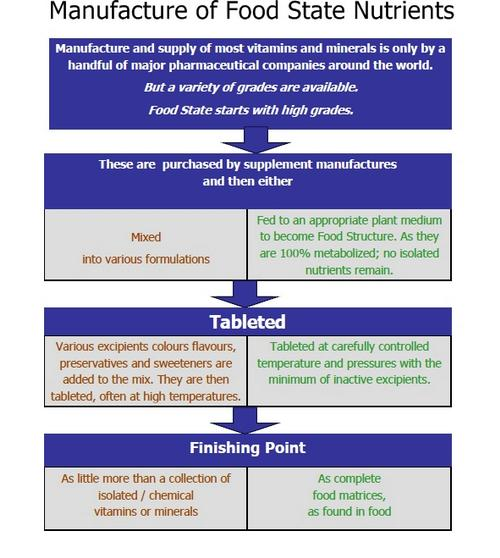 Chart Manufacture of Food State Nutrients